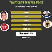 Tim Prica vs Tom van Weert h2h player stats