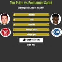 Tim Prica vs Emmanuel Sabbi h2h player stats