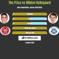 Tim Prica vs Mikkel Hyllegaard h2h player stats
