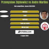 Przemyslaw Zdybowicz vs Andre Martins h2h player stats