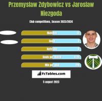 Przemyslaw Zdybowicz vs Jaroslaw Niezgoda h2h player stats