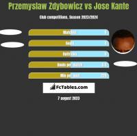 Przemyslaw Zdybowicz vs Jose Kante h2h player stats