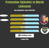 Przemyslaw Zdybowicz vs Marcin Listkowski h2h player stats
