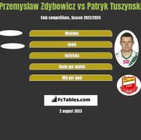 Przemyslaw Zdybowicz vs Patryk Tuszyński h2h player stats