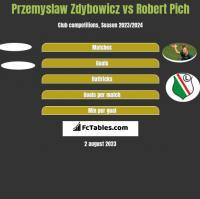 Przemyslaw Zdybowicz vs Robert Pich h2h player stats