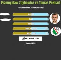Przemyslaw Zdybowicz vs Tomas Pekhart h2h player stats