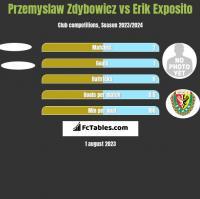 Przemyslaw Zdybowicz vs Erik Exposito h2h player stats
