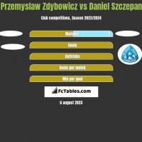 Przemyslaw Zdybowicz vs Daniel Szczepan h2h player stats