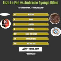 Enzo Le Fee vs Ambroise Oyongo Bitolo h2h player stats
