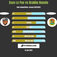 Enzo Le Fee vs Brahim Konate h2h player stats