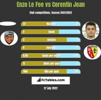 Enzo Le Fee vs Corentin Jean h2h player stats