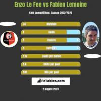 Enzo Le Fee vs Fabien Lemoine h2h player stats