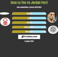 Enzo Le Fee vs Jordan Ferri h2h player stats
