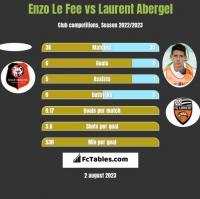 Enzo Le Fee vs Laurent Abergel h2h player stats