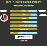 Enzo Le Fee vs Quentin Boisgard h2h player stats