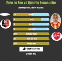 Enzo Le Fee vs Quentin Lecoeuche h2h player stats