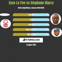 Enzo Le Fee vs Stephane Diarra h2h player stats