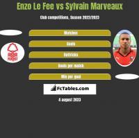 Enzo Le Fee vs Sylvain Marveaux h2h player stats