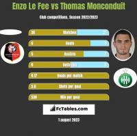 Enzo Le Fee vs Thomas Monconduit h2h player stats