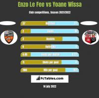Enzo Le Fee vs Yoane Wissa h2h player stats