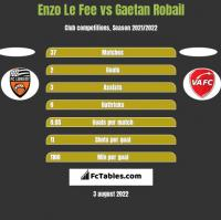Enzo Le Fee vs Gaetan Robail h2h player stats