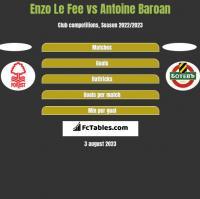 Enzo Le Fee vs Antoine Baroan h2h player stats