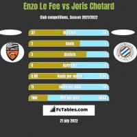 Enzo Le Fee vs Joris Chotard h2h player stats