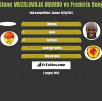 Stone MUZALIMOJA MAMBO vs Frederic Bong h2h player stats