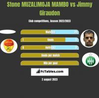 Stone MUZALIMOJA MAMBO vs Jimmy Giraudon h2h player stats