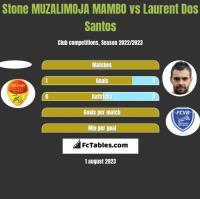 Stone MUZALIMOJA MAMBO vs Laurent Dos Santos h2h player stats