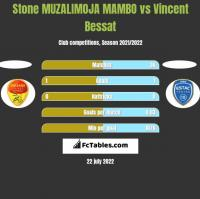 Stone MUZALIMOJA MAMBO vs Vincent Bessat h2h player stats