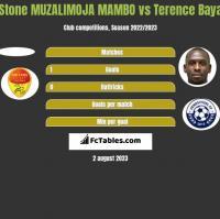 Stone MUZALIMOJA MAMBO vs Terence Baya h2h player stats