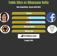 Fabio Silva vs Alhassane Keita h2h player stats