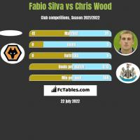 Fabio Silva vs Chris Wood h2h player stats