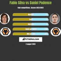 Fabio Silva vs Daniel Podence h2h player stats