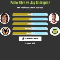 Fabio Silva vs Jay Rodriguez h2h player stats