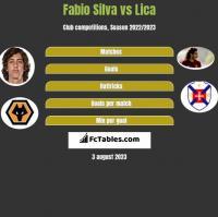 Fabio Silva vs Lica h2h player stats