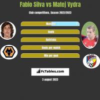 Fabio Silva vs Matej Vydra h2h player stats