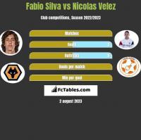 Fabio Silva vs Nicolas Velez h2h player stats