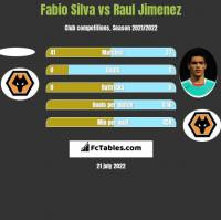 Fabio Silva vs Raul Jimenez h2h player stats
