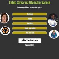 Fabio Silva vs Silvestre Varela h2h player stats