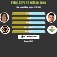 Fabio Silva vs Willian Jose h2h player stats