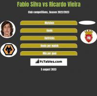 Fabio Silva vs Ricardo Vieira h2h player stats