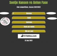 Sontje Hansen vs Anton Fase h2h player stats