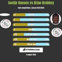 Sontje Hansen vs Brian Brobbey h2h player stats