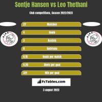Sontje Hansen vs Leo Thethani h2h player stats