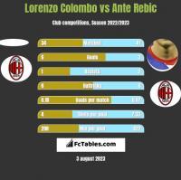 Lorenzo Colombo vs Ante Rebic h2h player stats