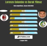 Lorenzo Colombo vs Burak Yilmaz h2h player stats