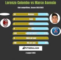 Lorenzo Colombo vs Marco Asensio h2h player stats