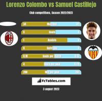 Lorenzo Colombo vs Samuel Castillejo h2h player stats